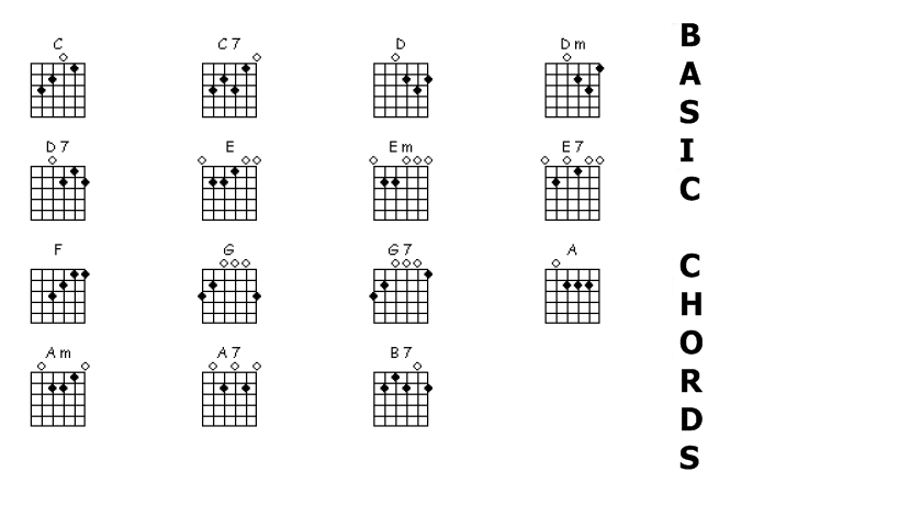 GUITAR TABS AND CHORDS WITH STRUMMING PATTERN: Chords