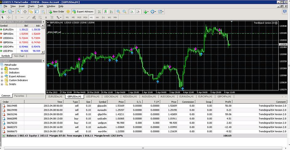 Ea forex gold trader v2.0