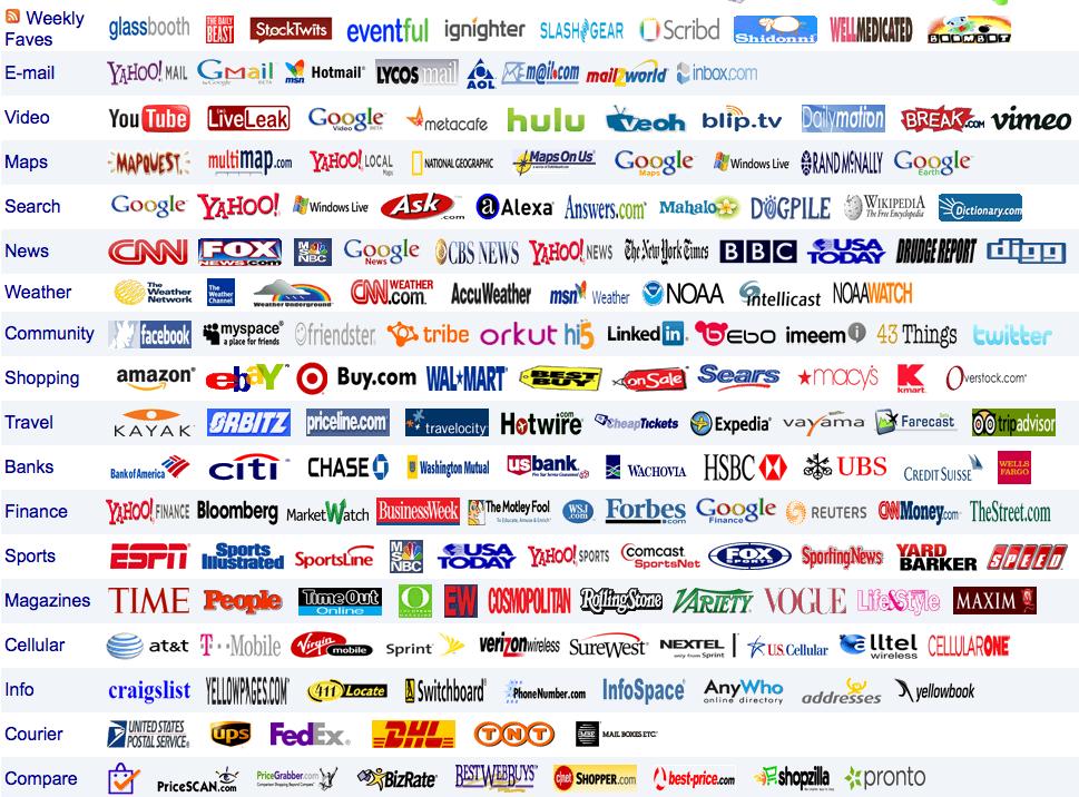 Sites de busca de artigos