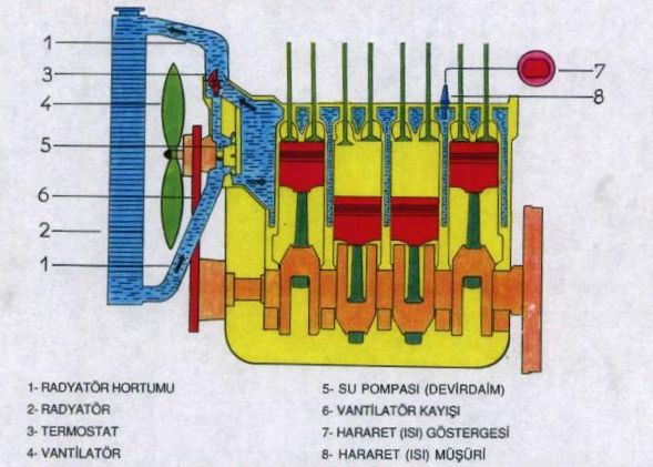 radyatör çalışma prensibi