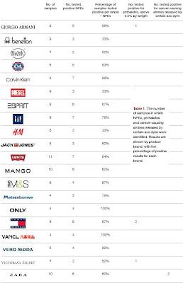 Detox Campaign how companies rank part 2