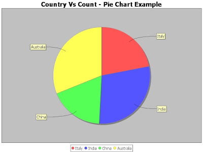 XML to Pie Chart Java Example