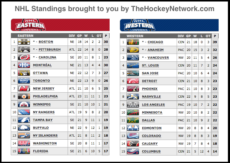 nhl standing conference
