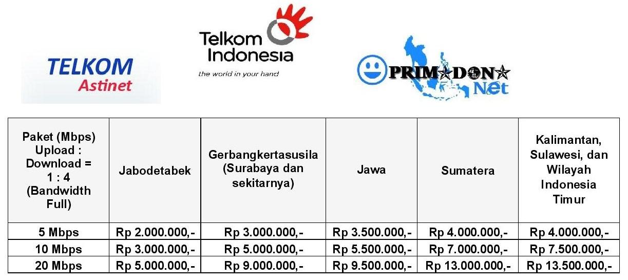 Promo PRIMADONA Net Ramadhan 1437 H/2016 M Layanan Telkom ASTINet (Dedicated Fiber Optic)