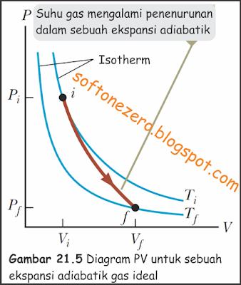 Diagram PV untuk sebuah ekspansi adiabatik gas ideal