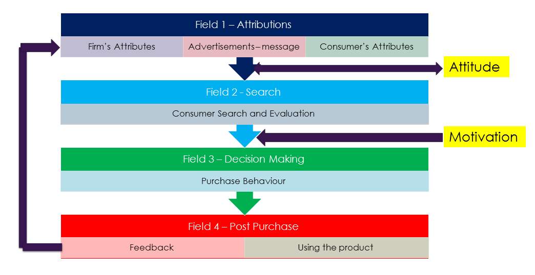 consumer behavior models by engel blackwell miniard The engel, blackwell, miniard (ebm) consumer model provides an explanation of the consumer decision making model through a flow of sequential activities, that includes need recognition.