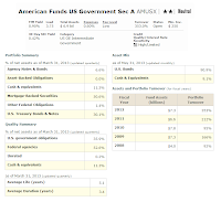 American Funds US Government Securities Fund (AMUSX)