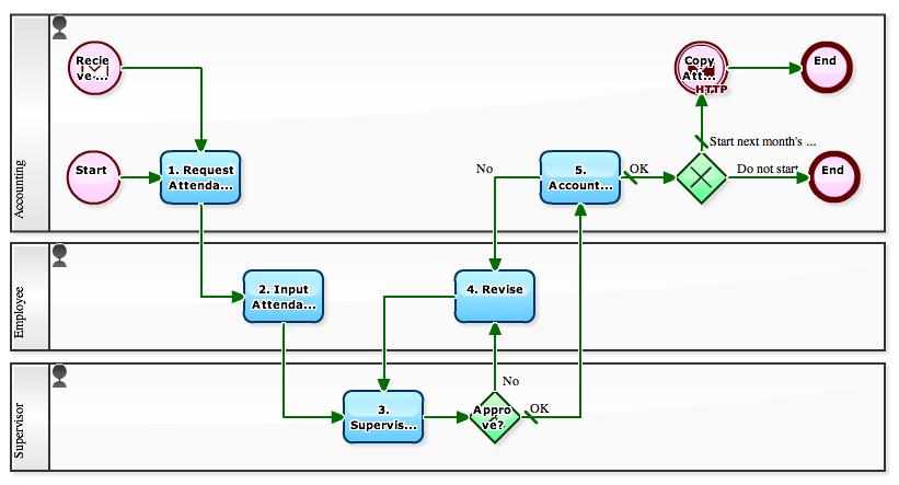 Workflow Sample April 2011