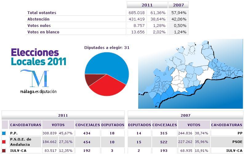 Los moras cuna de la memoria hogar del olvido resultado for Resultados elecciones ministerio del interior