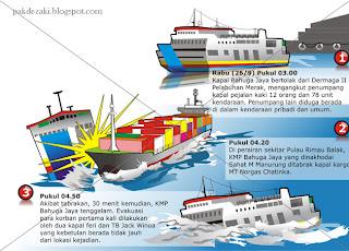 Infografis Kecelakaan Kapal Tongkang