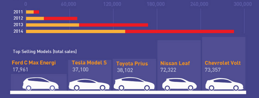 The 2015 Guide To Electric Cars