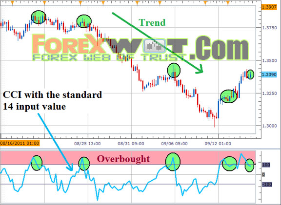 Forex adx trading system
