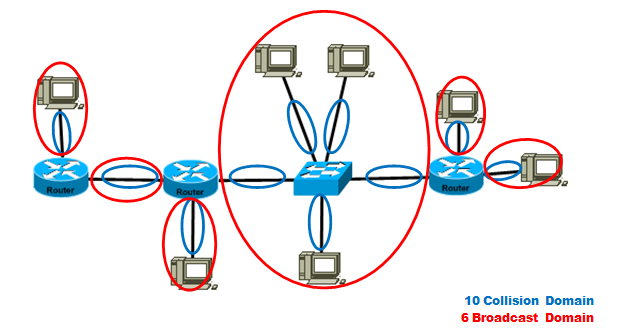 How to study ccna voice