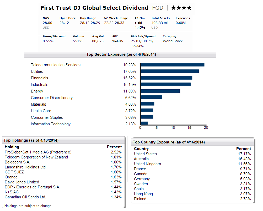 First Trust DJ Global Select Dividend (FGD)