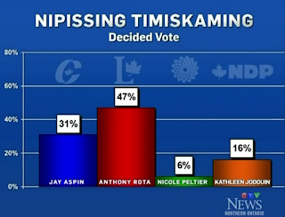 Strategic voting in Nipissing—Timiskaming