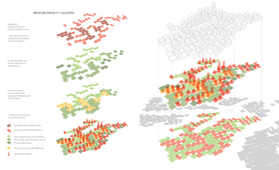 Medium Density Cluster