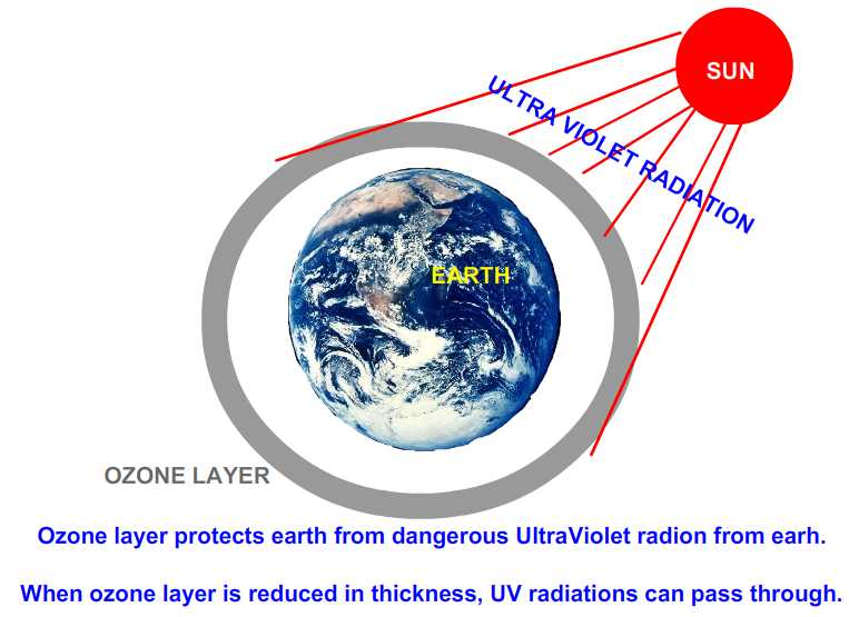 article summary ozone layer Brief, simplified description of the atmospheric ozone layer.