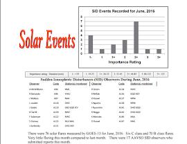Disturbios Repentinos de la Ionosfera, SIDS. AAVSO. Seccion Solar