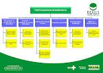 Organograma da Política Nacional de Saúde Bucal