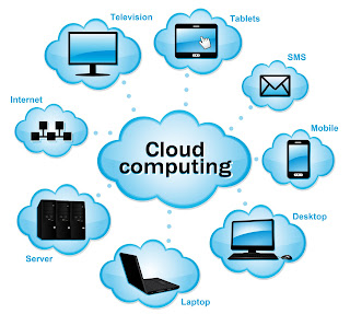 Cloud Computing for eCommerce