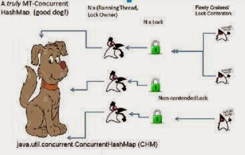 Difference between ConcurrentHashMap, Hashtable and Synchronized Map in Java