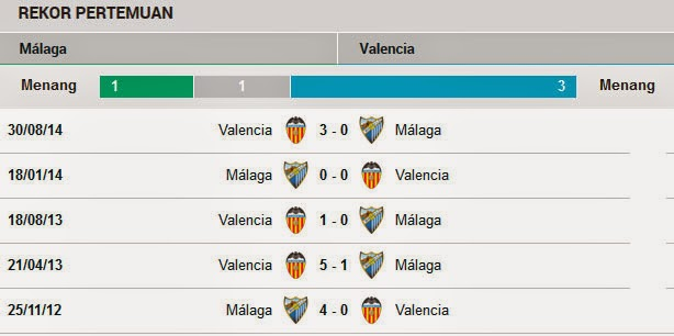 Head to Head Malaga Vs Valencia