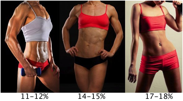 How to calculate Women body fat