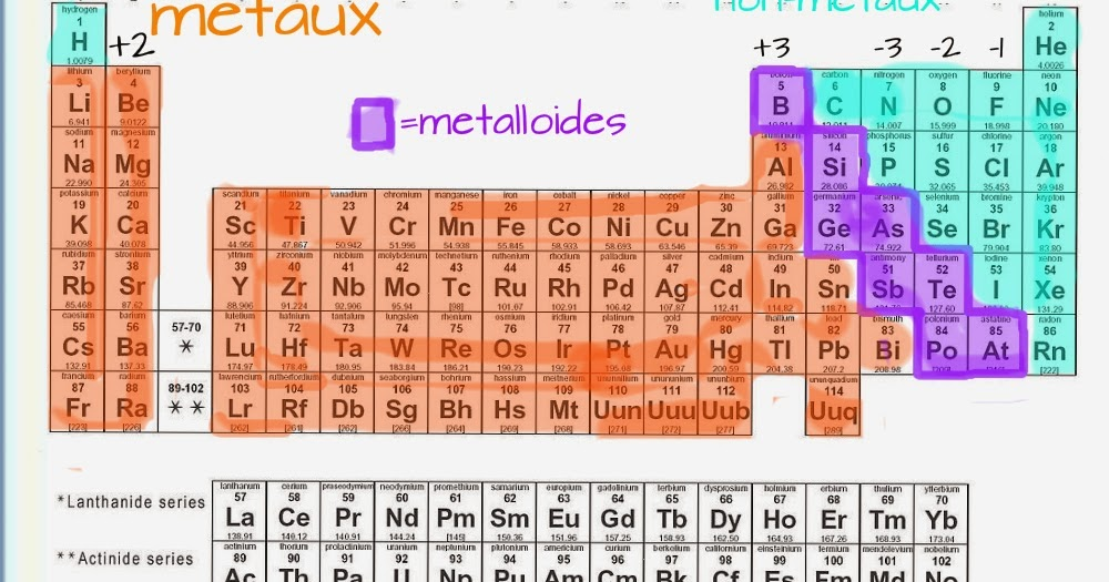 Grade 10 science tableau p riodique for F tableau periodique