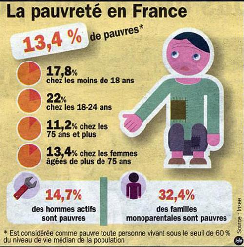 http://3.bp.blogspot.com/-f3EEQ76h71E/TdIuZGWyGSI/AAAAAAAAAG0/OuVgY8uVY5k/s1600/pauvrete-france-a.jpg