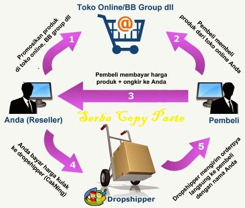 Saat ini sedang marak bisnis reseller menggunakan sistem dropship. Reseller  dan dropshipping adalah konsep yang sangat penting di dunia ecommerce di  mana ... be89bd708e