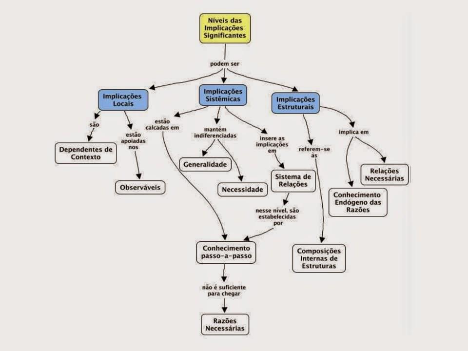 c1c2d0c4a16 O Construtivismo de Piaget e suas implicações nos Mapas Conceituais ...