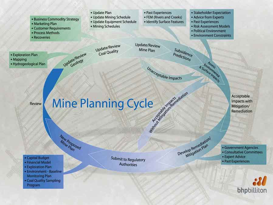 Fig 2 Illawarra Coal Mine Planning Cycle Images Frompo