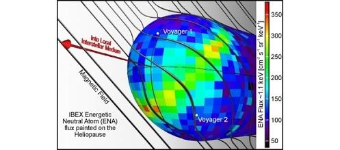 Ion Panas Matahari membentuk gelembung di ruang angkasa pada heliosphere