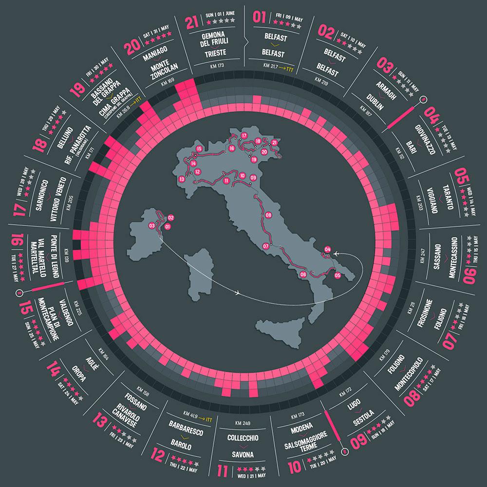 Etapas Giro de Italia 2014