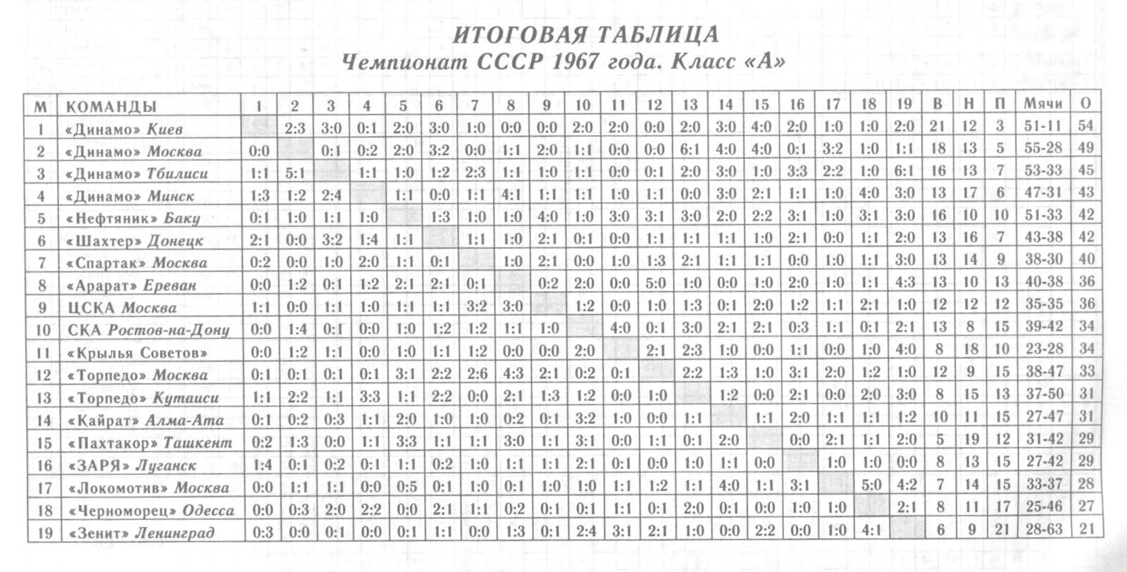 Турнирная таблица чемпионата украины по футболу 23 фотография