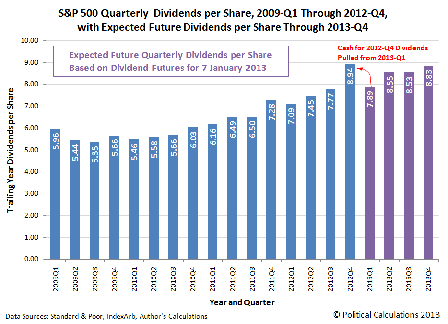 S&P 500 Quarterly Dividends per Share, 2009-Q1 Through 2012-Q4, with Expected Future Dividends per Share Through 2013-Q4