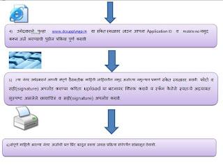 पुरवठा निरीक्षक Nagpur District 2012 Recruitment 2012