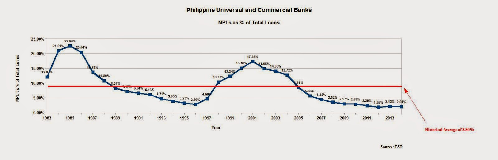 banco filipino failure 7758, june 28, 2010) relied heavily on the ruling of the supreme court in banco  filipino (bf) savings and mortgage bank (gr no 155682.