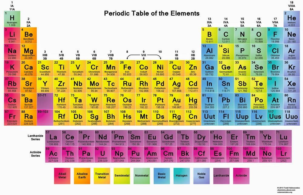 Begini Cara Cepat Hafal Tabel Periodik Unsur