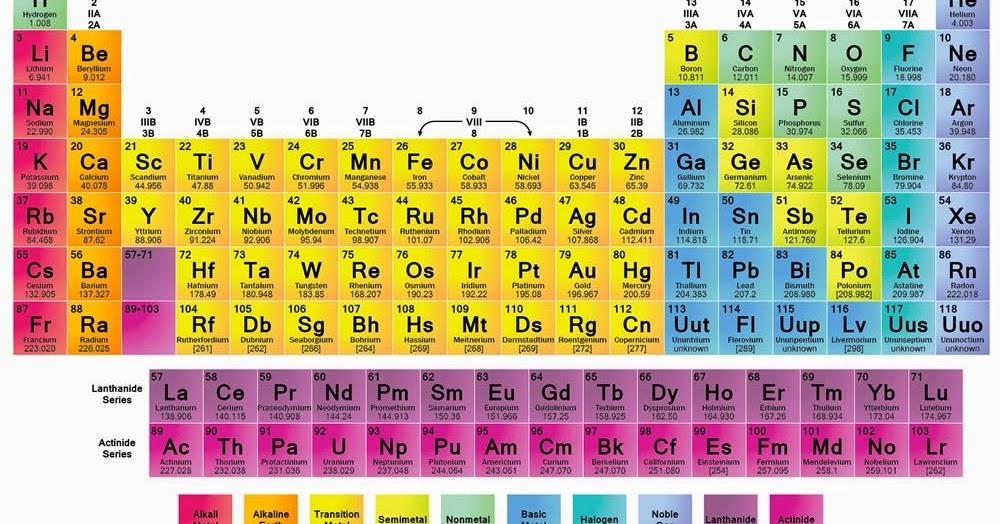 Tabel periodik unsur kimiag begini cara cepat hafal tabel periodik unsur bem kemafar uh urtaz Choice Image