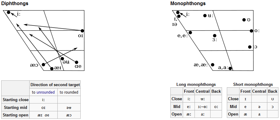 the vowels monophthongs of english A monophthong - free download as as monophthongs in both these varieties of english are, in fact, diphthongs the vowel sound in pay with pure vowels, or.