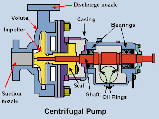 centrifugal+pump 2 Centrifugal Pumps: Basic Concepts of Operation, Maintenance, and Troubleshooting