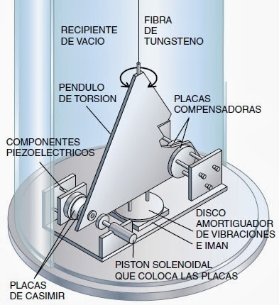 Resultado de imagen de Las placas de Casimir