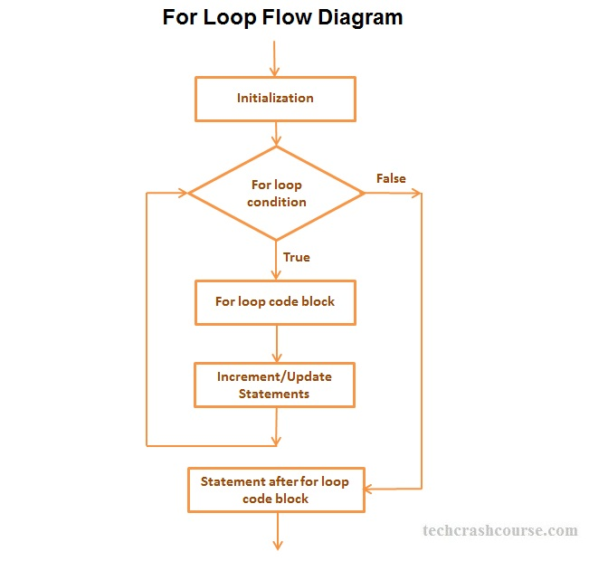C++ For Loop Statement Control Flow Diagram