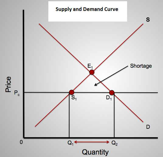 supply and demand and cell phones Elasticity of demand is an economics concept that relates to the relative change in quantity cell phone customers often wait to change providers to avoid.