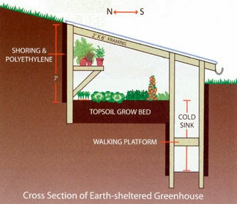 Fort pond farm permaculture my plans for an earth for Earth sheltered structures