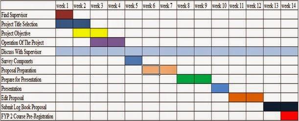 Development Of Quadcopter To Lift 2kg Load Week 9 Gantt Chart
