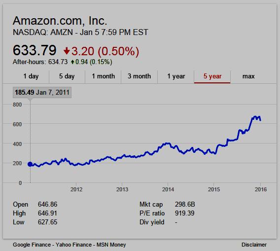 Amazon 5-year stock chart