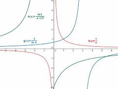 Función de Proporcionalidad Inversa