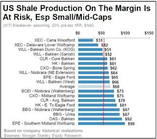 rentabilidad fracking
